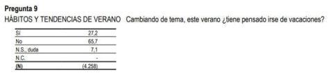Pregunta del CIS que trata de la intención de vacacionar de los españoles.