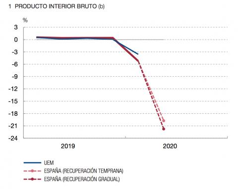Previsión del Banco de España sobre el PIB de España en el segundo trimestre de 2020