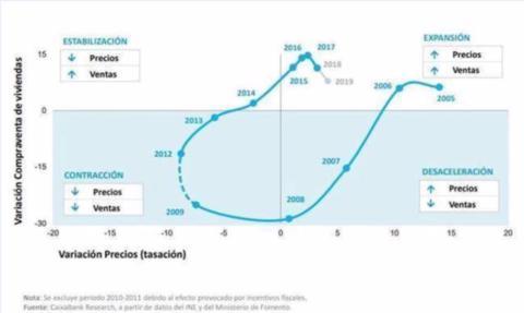 El reloj inmobiliario de España entre 2005 y 2018