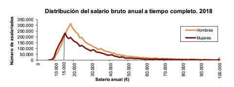 Salarios brutos anuales por sexo en España