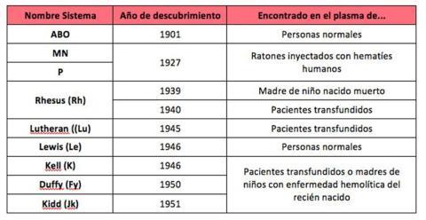 Tabla sistemas sanguíneos