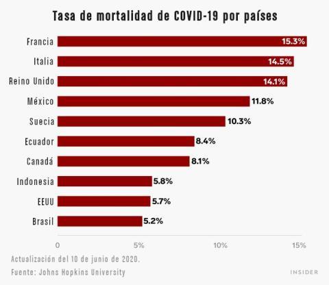 Tasa de moralidad de COVID-19 por países.