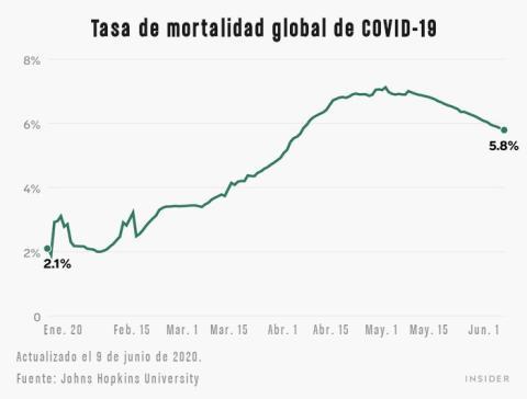 Tasa de mortalidad global de COVID-19.