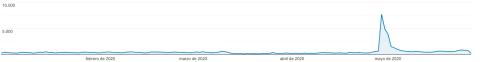 Tráfico de la web Sailwiz.