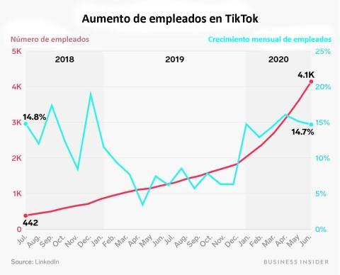 Aumento de empleados TikTok