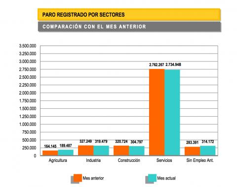 Comparación del paro registrado por sectores en mayo y junio