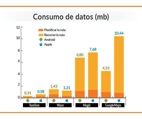 Consumo datos de las apps GPS