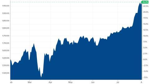 Cotización del oro en los últimos 6 meses.