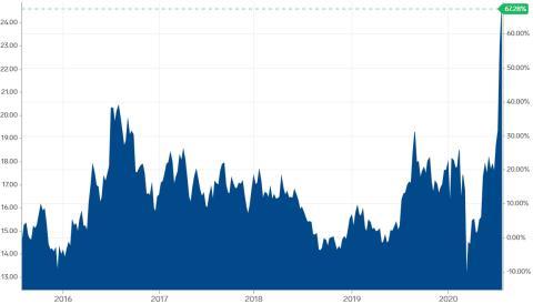 Cotización de la plata en los últimos 5 años.