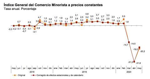 Evolución del comercio minorista en España hasta mayo de 2020