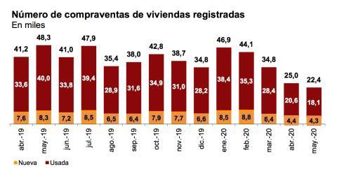 Evolución mensual de la compraventa de viviendas en España