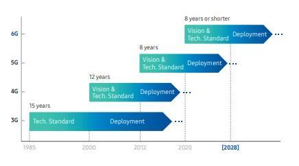 Evolución redes móviles Samsung
