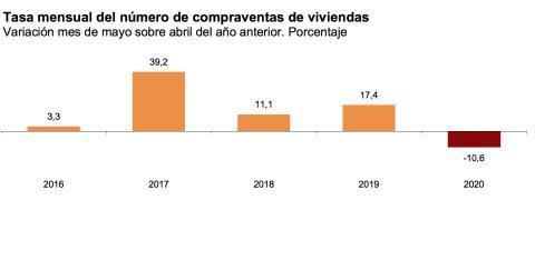 Evolución de la tasa mensual de compraventa de viviendas, según el INE