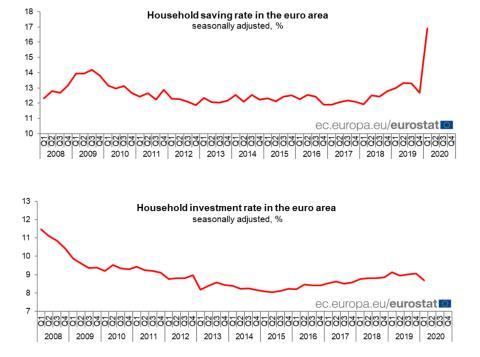 Evolución de las tasas de ahorro e inversión de los hogares de la eurozona desde 2008