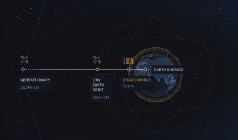 Globo Loon estratosfera