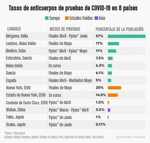 Gráfico de anticuerpos.
