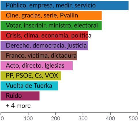 Palabras más citadas por la comunidad que menciona a Pablo Iglesias en Twitter, según la presente muestra.