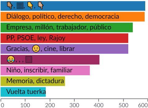 Palabras más citadas en el timeline de Pablo Iglesias en Twitter, según la presente muestra.