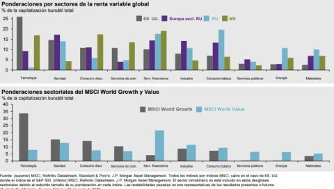 Ponderaciones de la renta variable global.