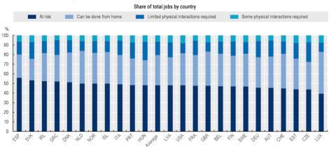 Porcentaje de empleos en riesgo de contagio de coronavirus en 24 países de la OCDE