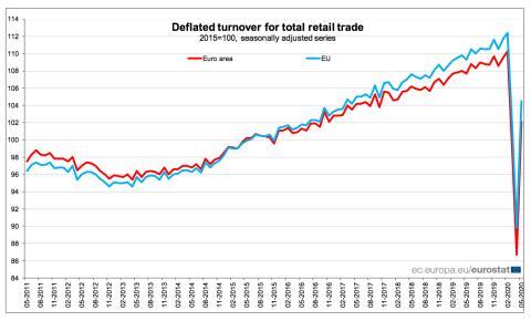 Repunte en mayo del volumen del comercio minorista en la Unión Europea y la eurozona