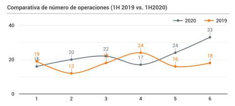 Rondas de financiación en el primer semestre de 2019 y en el de 2020