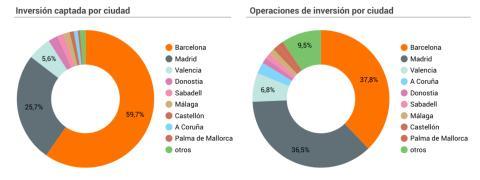Rondas realizadas e inversión recibida según la sede de la operación