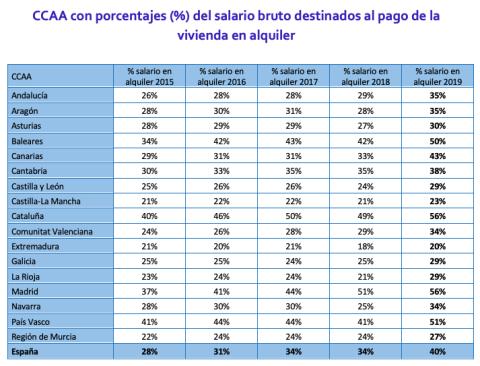 CCAA con el precio de la vivienda en alquiler y salario bruto mensual.