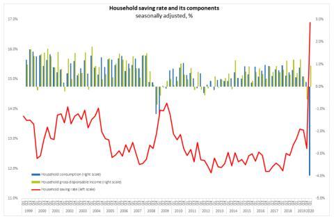Tasa de ahorro de la eurozona junto a los datos de consumo y renta disponible