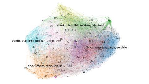 Temas que trata la comunidad de Twitter que menciona a Pablo Iglesias.