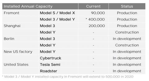 Tesla's planned product timeline, as presented to investors on Wednesday. Tesla