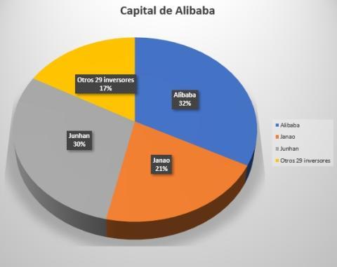 Capital Social de Ant.