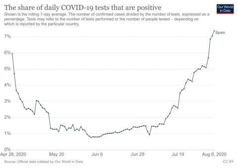 Porcentaje de positivos de COVID-19 respecto al total de pruebas diarias en España.