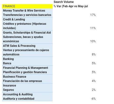 Evolución de las búsquedas sobre temática en las finanzas personales, según datos de Microsoft.