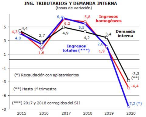 Evolución de los ingresos tributarios y la demanda interna en los últimos 5 años