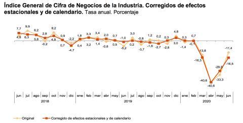 Evolución interanual de la cifra de negocio de la industria española en los últimos 2 años