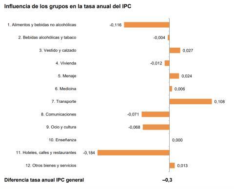 Evolución del IPC en julio por grupos de bienes y servicios
