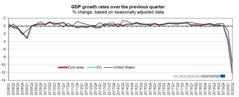 Evolución del PIB de la UE, la eurozona y EEUU desde 2008