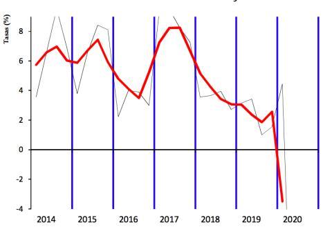 Evolución de la recaudación del IVA entre 2014 y 2020