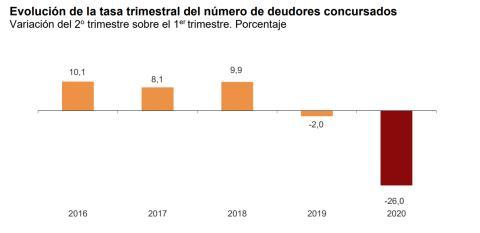Evolución trimestral de los concursos de acreedores en los últimos 5 años