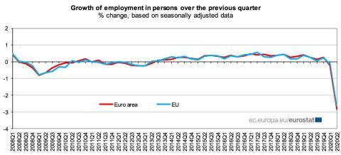 Evolución trimestral del empleo en la UE y la eurozona desde 2008