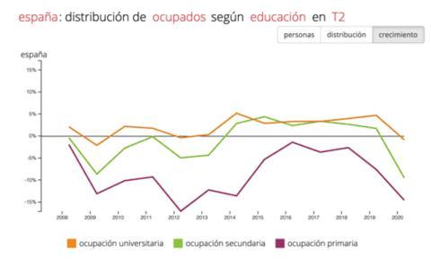 Impacto del desempleo durante el coronavirus según el nivel educativo