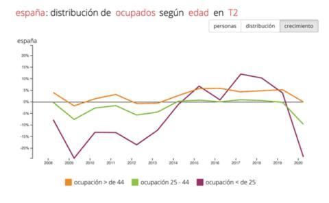 Impacto de la destrucción de empleo por el coronavirus por rangos de edad
