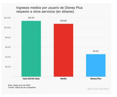 Ingresos medios por usuario de Disney Plus comparados con Netflix y Hulu
