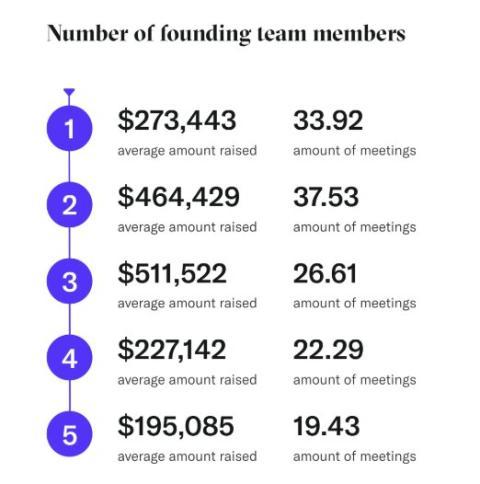 Número ideal de fundadores