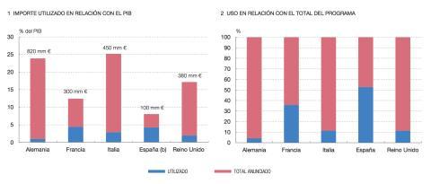 Programas de avales públicos contra el coronavirus en las 5 mayores economías de Europa