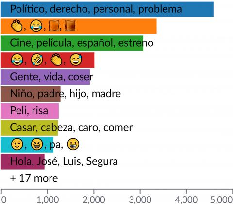 Ranking de temas tratados en las menciones a Santiago Segura enTwitter.