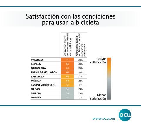 Satisfacción uso bicicleta