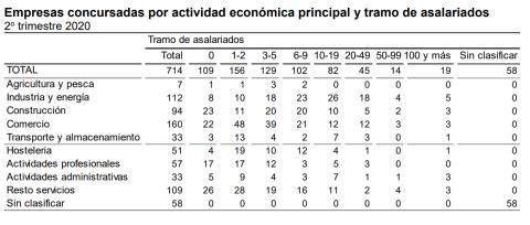 Tamaño y sector de las empresas concursadas en el segundo trimestre