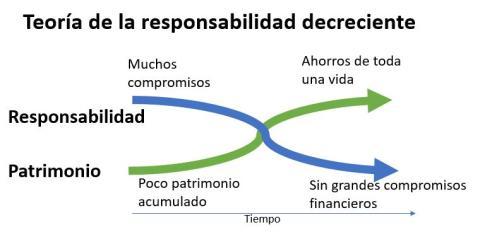 Teoría de la responsabilidad decreciente
